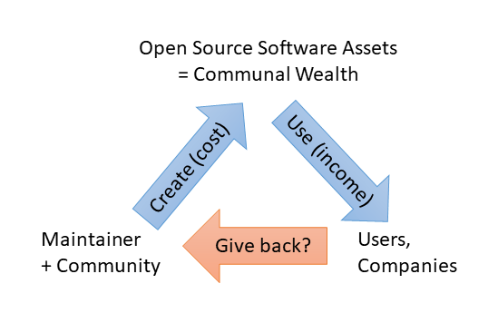 The relationship between those who create open software and those who generate income from this communal wealth.