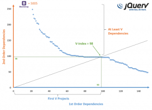 V-Index graphical depiction